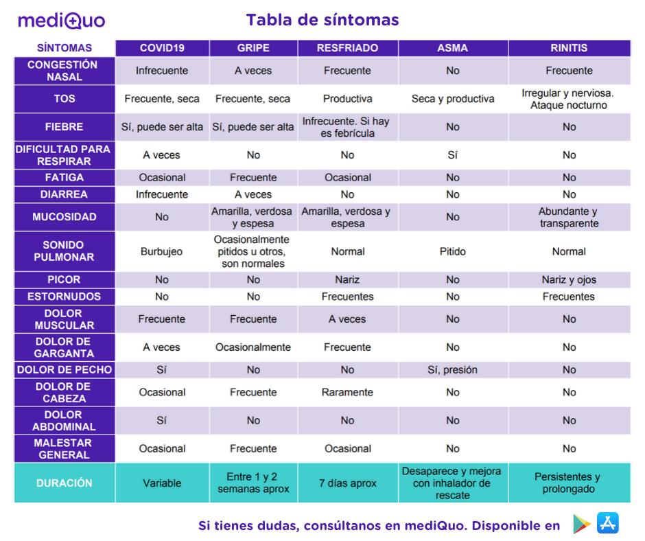 Tabla de síntomas, gripe, resfriado, asma y rinitis
