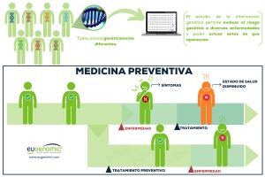 MediQuo Eugenomic Medicina Preventiva