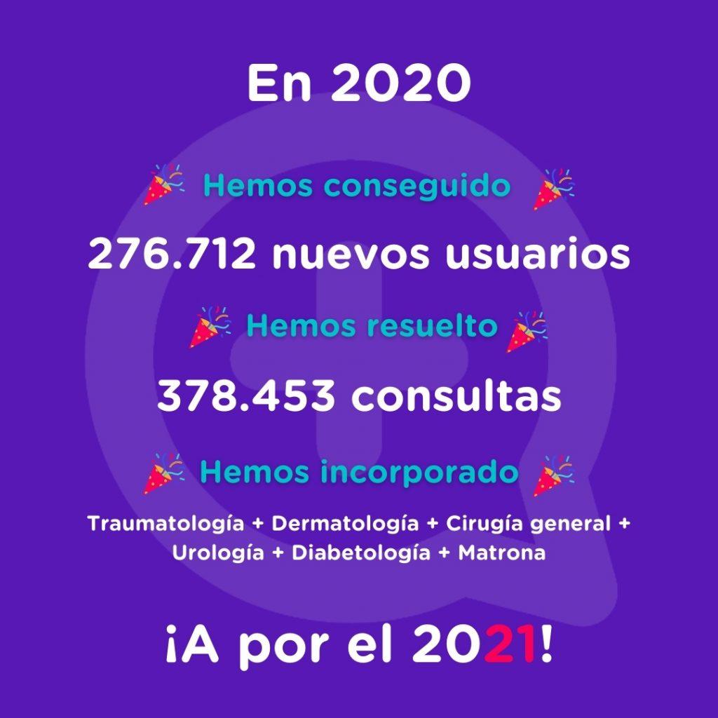 MediQuo año 2020, objetivos, usuarios, consultas, chat médico