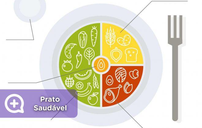 Prato saudável, medicamentos, proteínas, carboidratos, vegetais, frutas, água, gorduras saudáveis.
