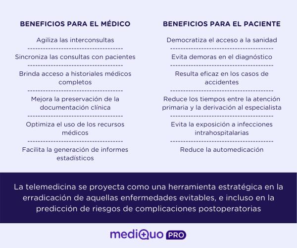 Beneficios telemedicina para pacientes y profesionales médicos. MediQuo PRO. App. Salud.