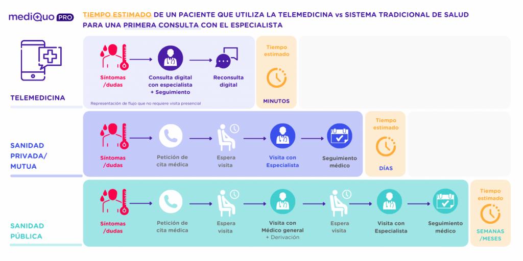 MediQuo IMPACTO POSITIVO DE LA TELEMEDICINA vs SISTEMA TRADICIONAL DE SALUDBeneficios telemedicina para pacientes y profesionales médicos. MediQuo PRO. App. Salud.