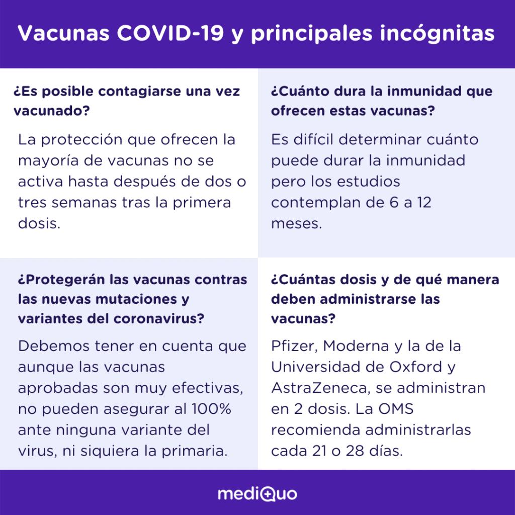 Vacunas covid19, Pfizer, Moderna, Astrazeneca, mediQuo, salud, telemedicina